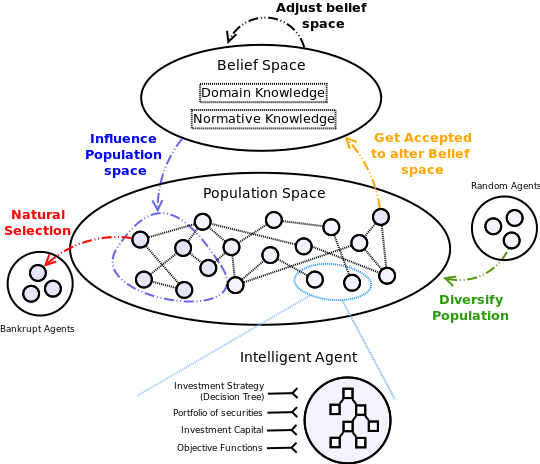 Agent-based Computational Economic (ACE) model, using Cultural Algorithms