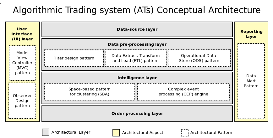 Algorithmic trading system design and applications
