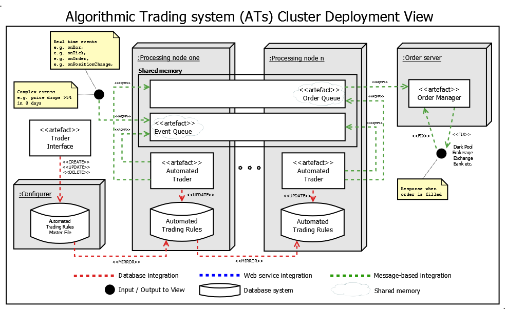 Algorithmic trading system architecture stuart gordon reid for Easy to use architectural design software