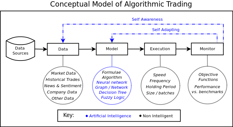 Quantitative strategies and algorithmic trading