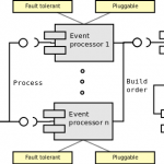 Automated trader / event processing component diagram