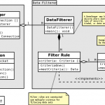 Trading system design patterns