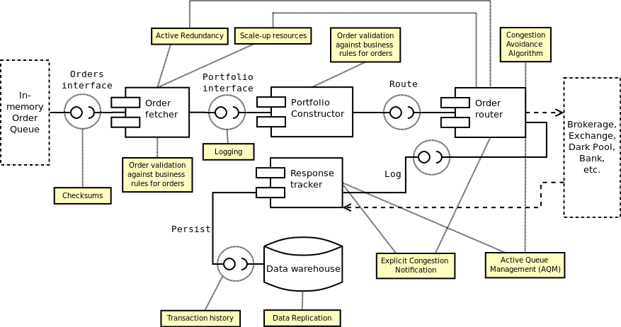 Order Processing Layer Component Diagram Turing Finance