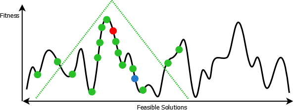 a larger triangular distribution which facilitates greater exploration towards the beginning of the algorithm
