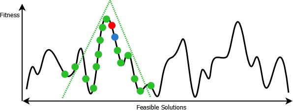 Simulated Annealing for Portfolio Optimization