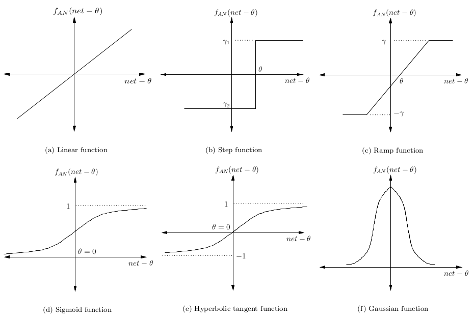 Activations Functions