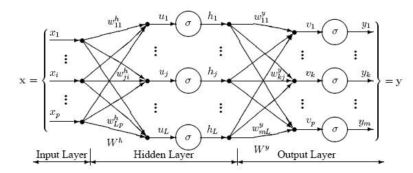 Scikit learn linear regression regularization process