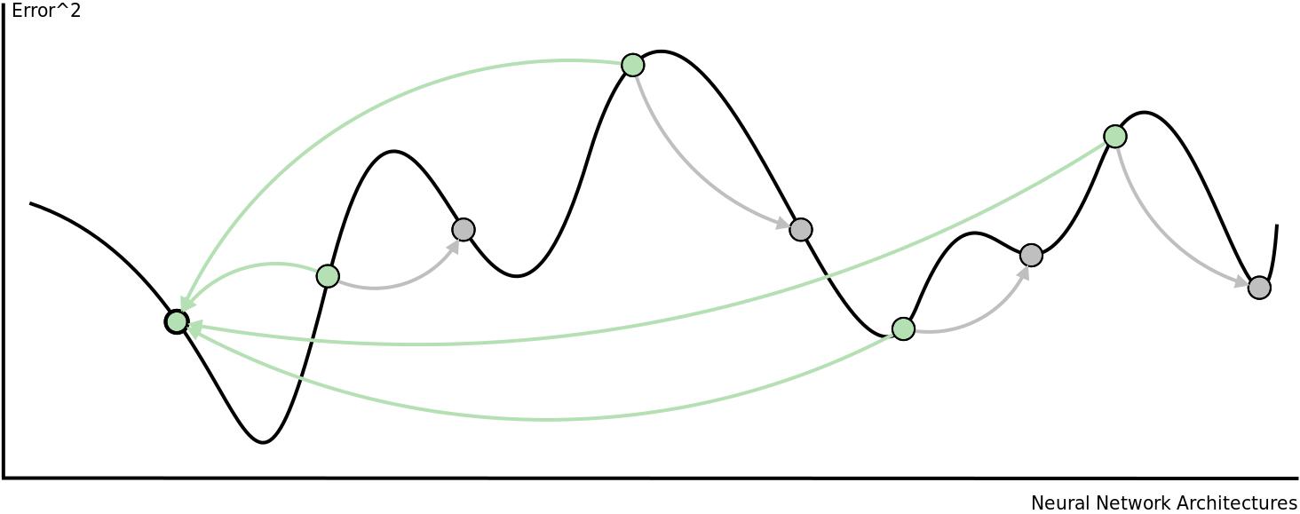 Particle Swarm Optimization Single Swarm