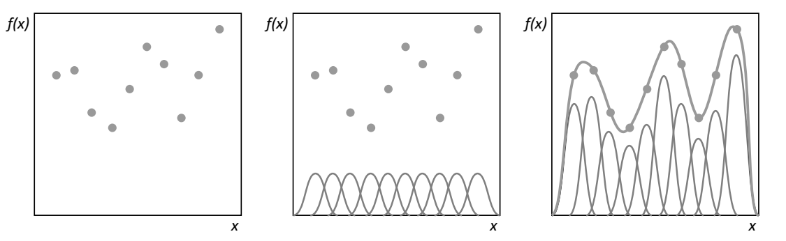 an improved radial basis function neural Radial basis functions 3 iteness, as does for instance the gaussian radial basis function ˚(r)=e−c2r2 for all positive parameters c and the inverse multiquadric function ˚(r)= 1= p r2 +c2 however, in some instances such as the so-called thin-plate spline radial.