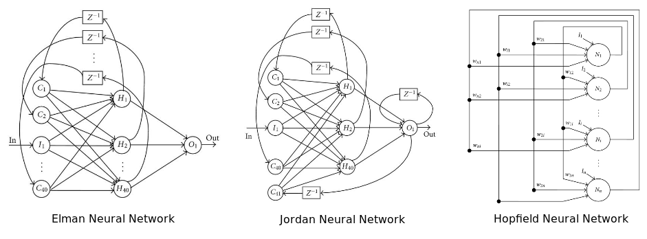Recurrent Neural Network Architectures