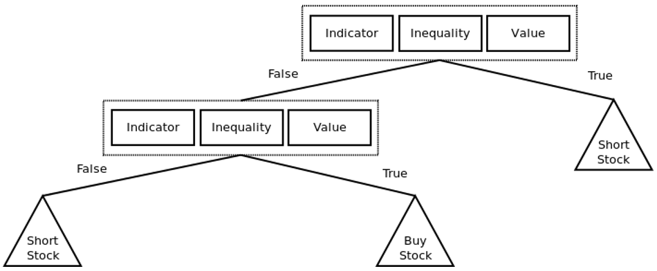 Trading Strategy Decision Tree
