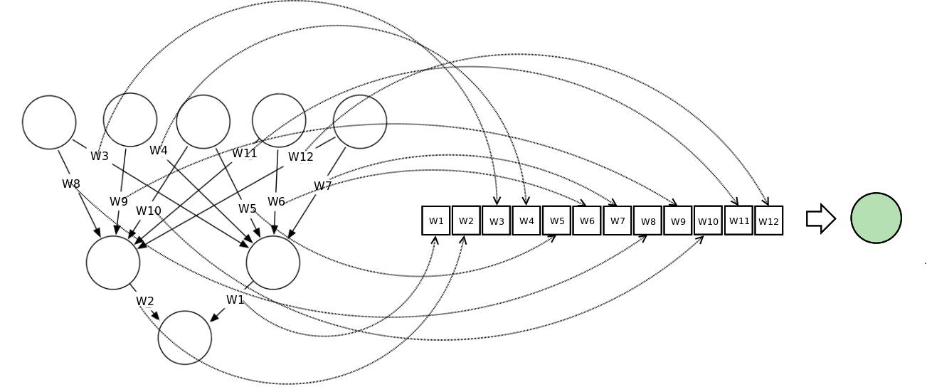 Vector Representation Neural Network