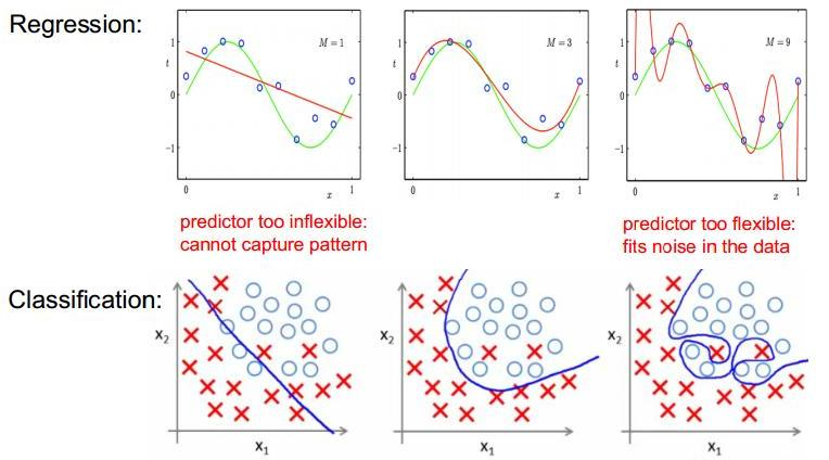 Overfitting examples No heading