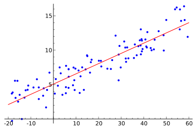 Regression analysis using Python