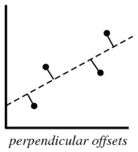 Regression Analysis Perpendicular Offsets