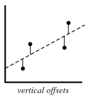 Regression Analysis Vertical Offsets