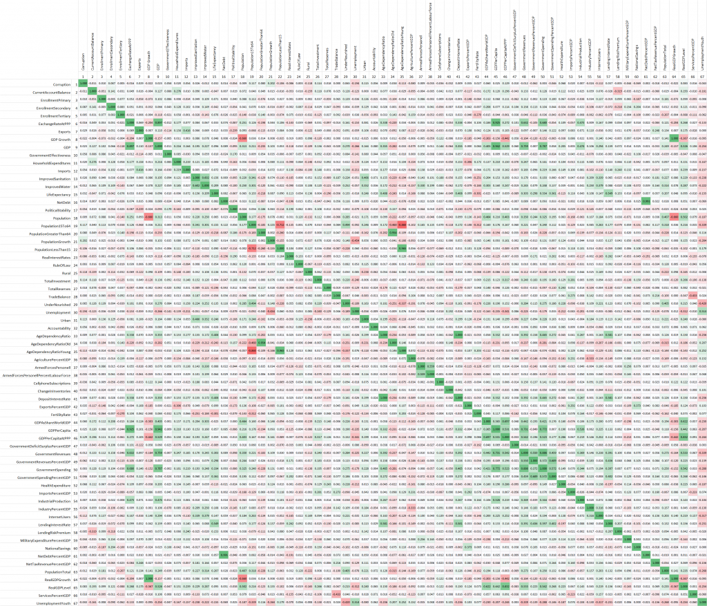 Pearson Correlation Matrix 2009 to 2014
