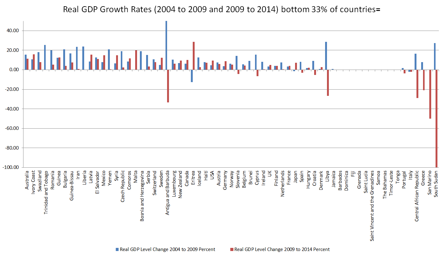 Real GDP Growth Rates 2004 to 2009 and 2009 to 2014 bottom 33 percent