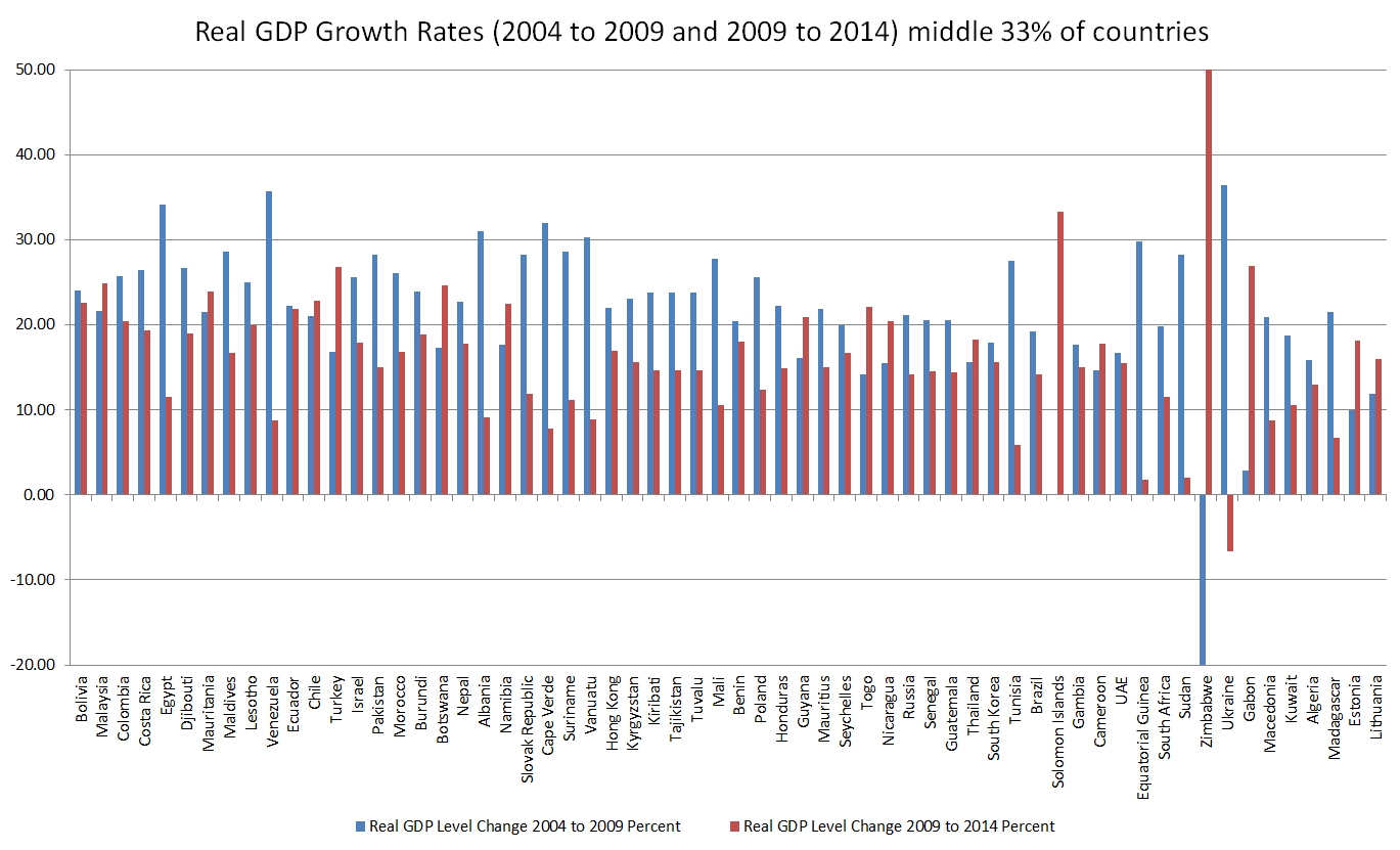 Real GDP Growth Rates 2004 to 2009 and 2009 to 2014 middle 33 percent