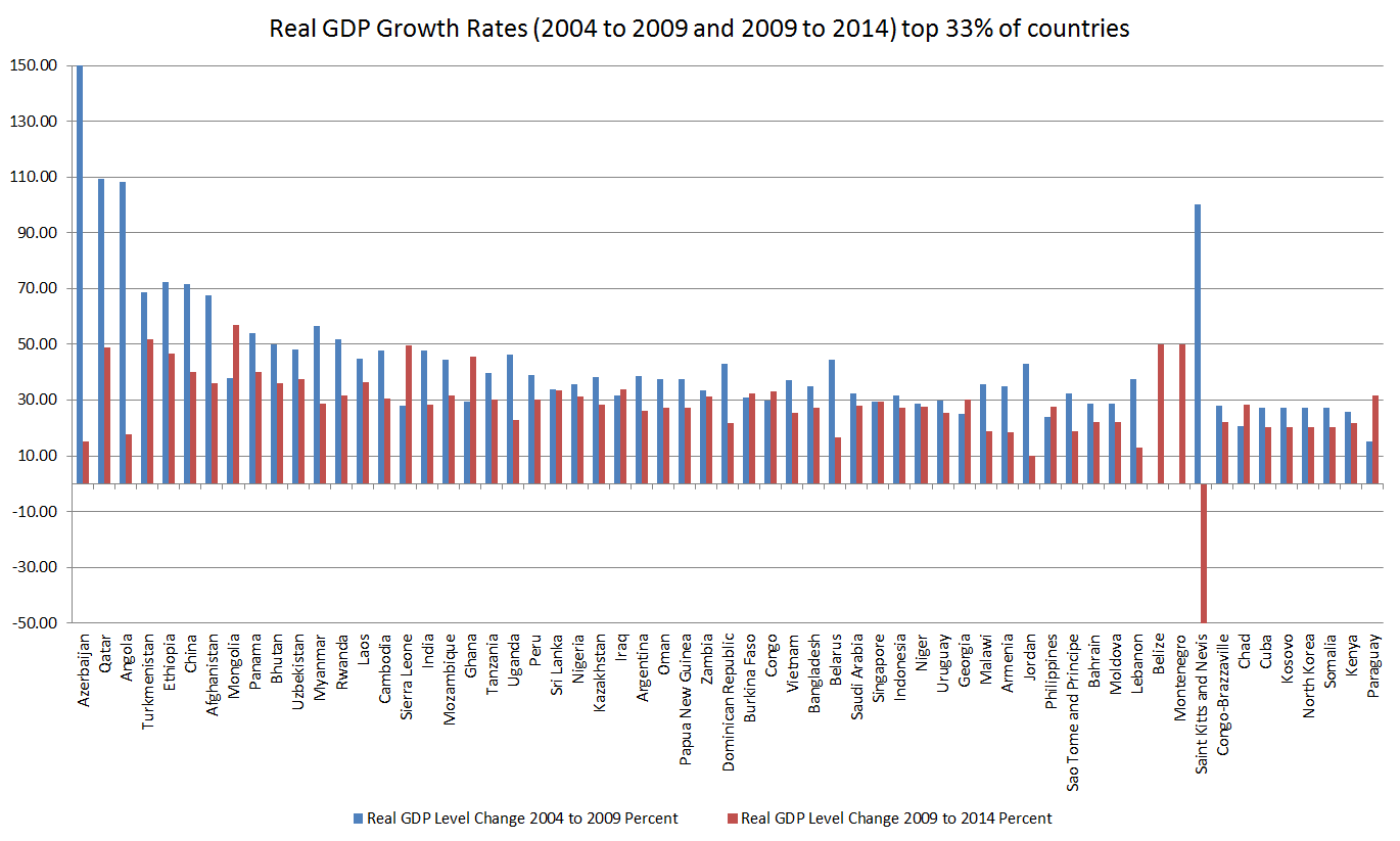 Real GDP Growth Rates 2004 to 2009 and 2009 to 2014 top 33 percent
