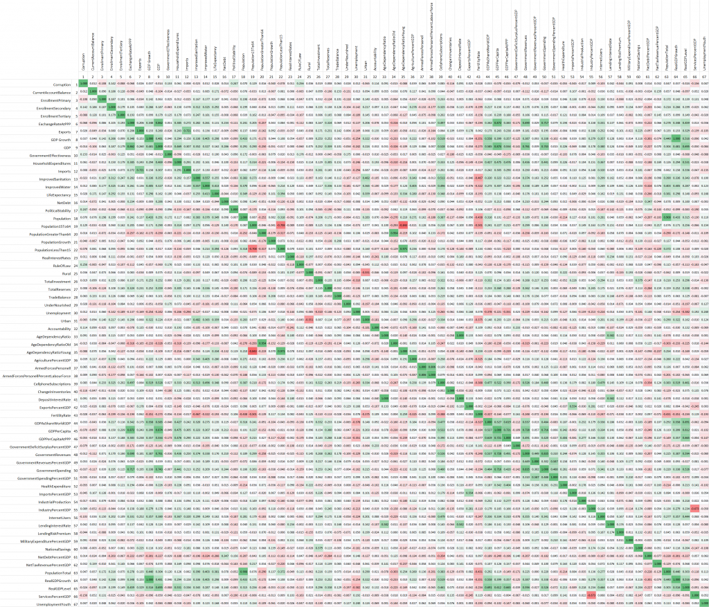 Spearman Correlation Matrix 2004 to 2009