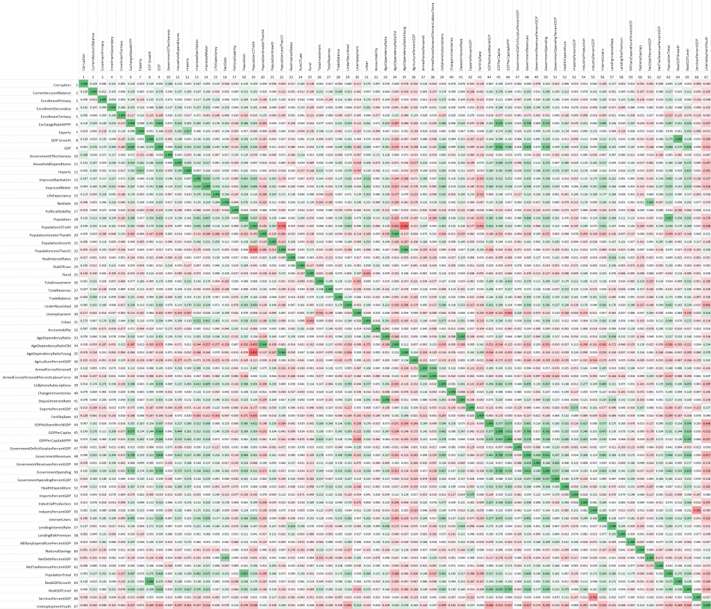 Spearman Correlation Matrix 2009 to 2014