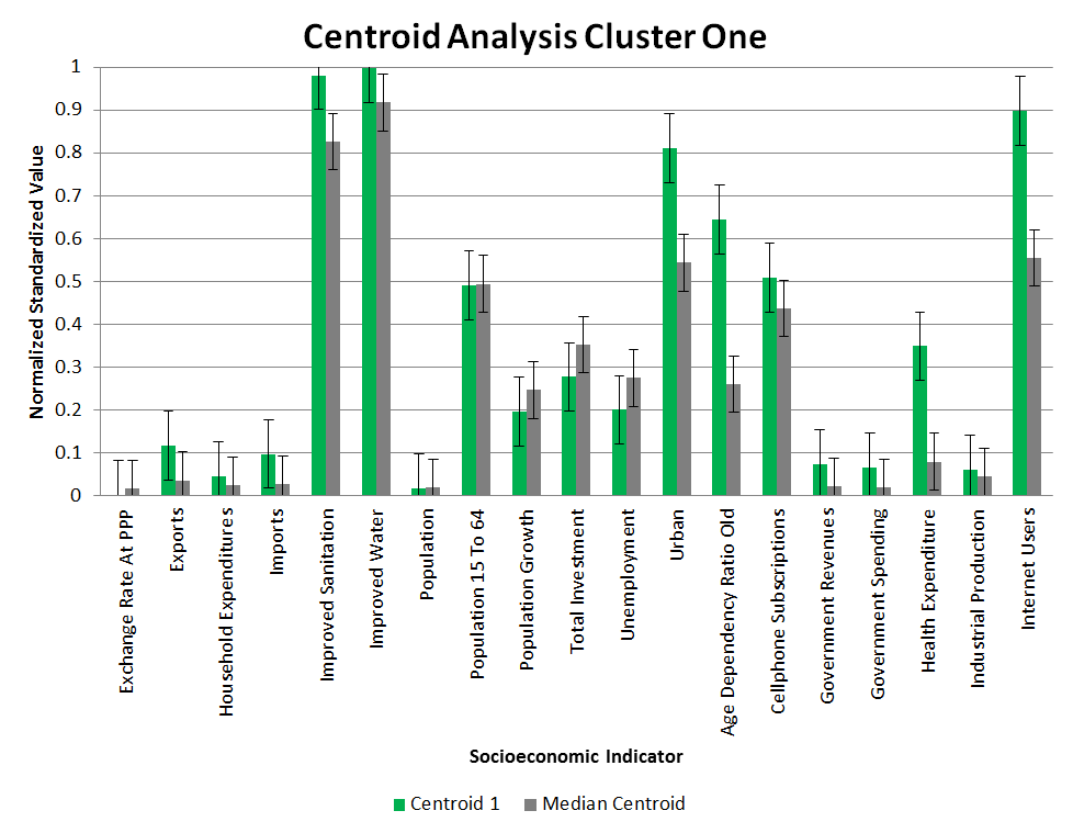 Clustering Centroid Analysis 1