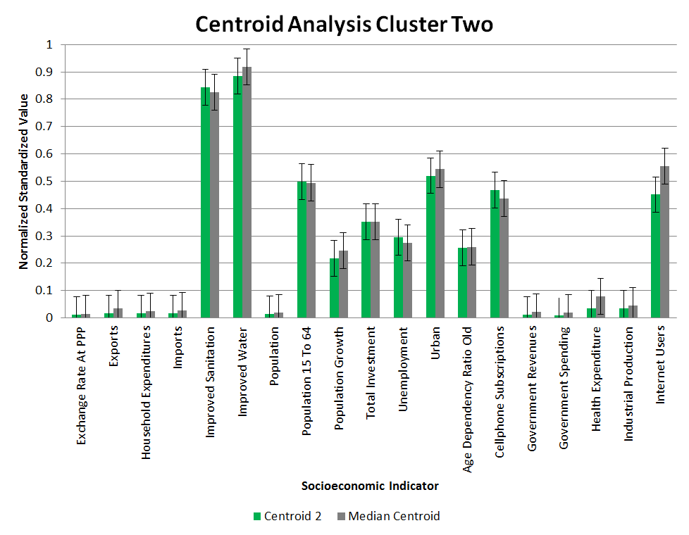 Clustering Centroid Analysis 2