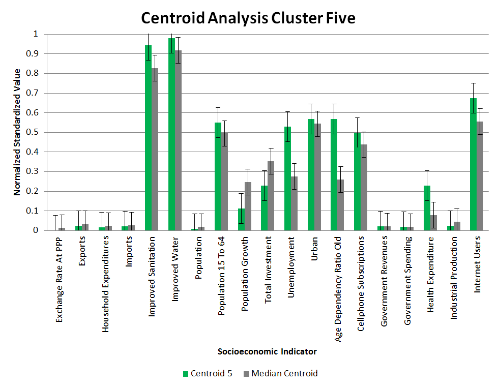 Clustering Centroid Analysis 5