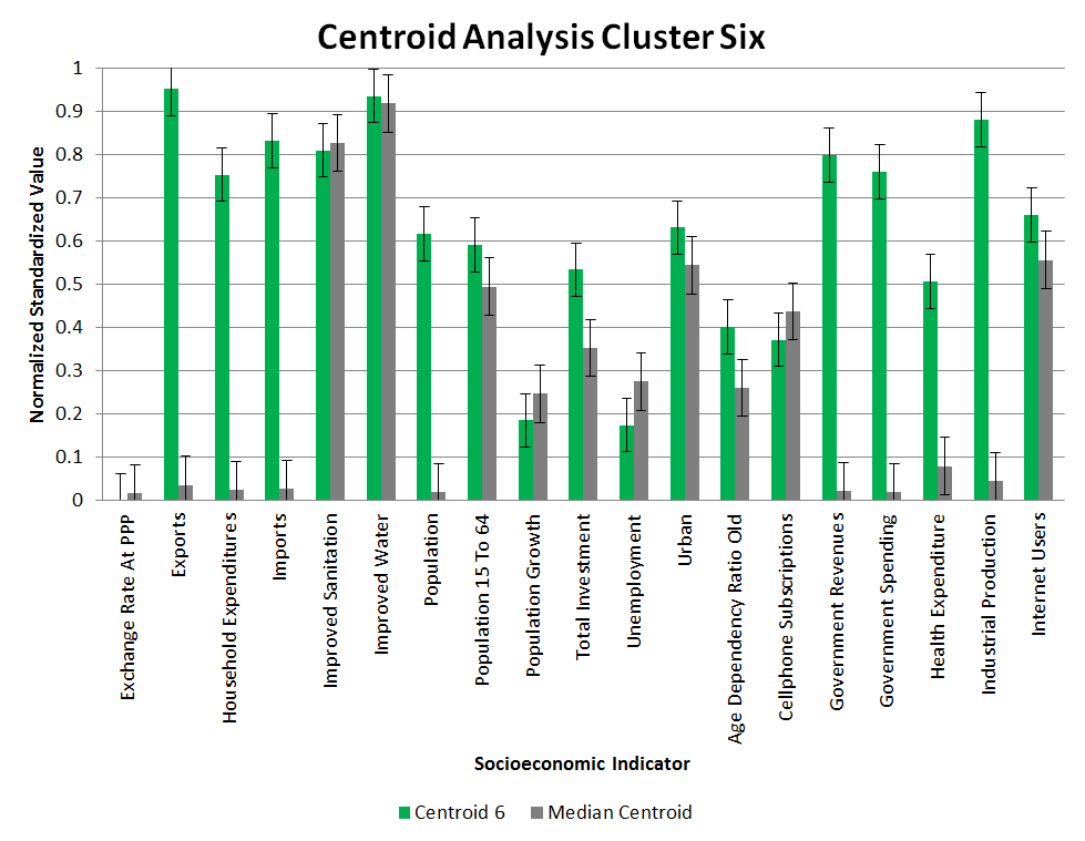 Clustering Centroid Analysis 6