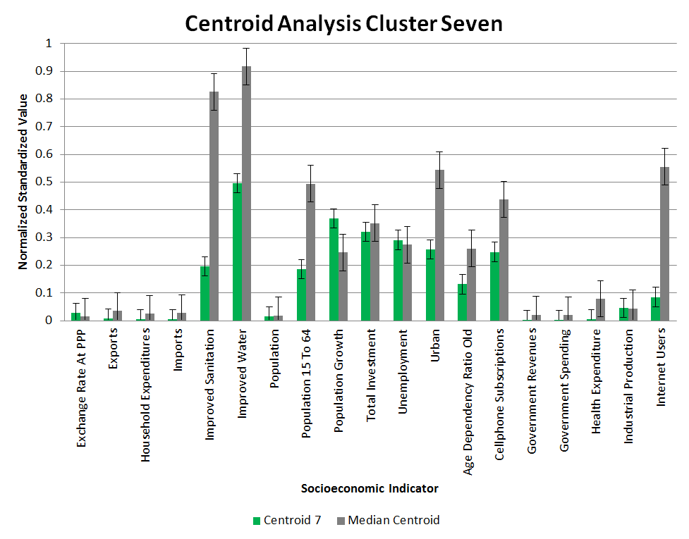 Clustering Centroid Analysis 7