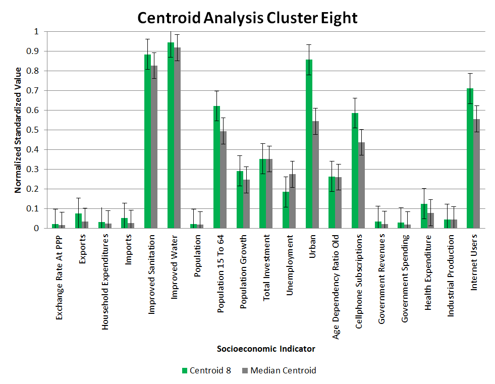 Clustering Centroid Analysis 8