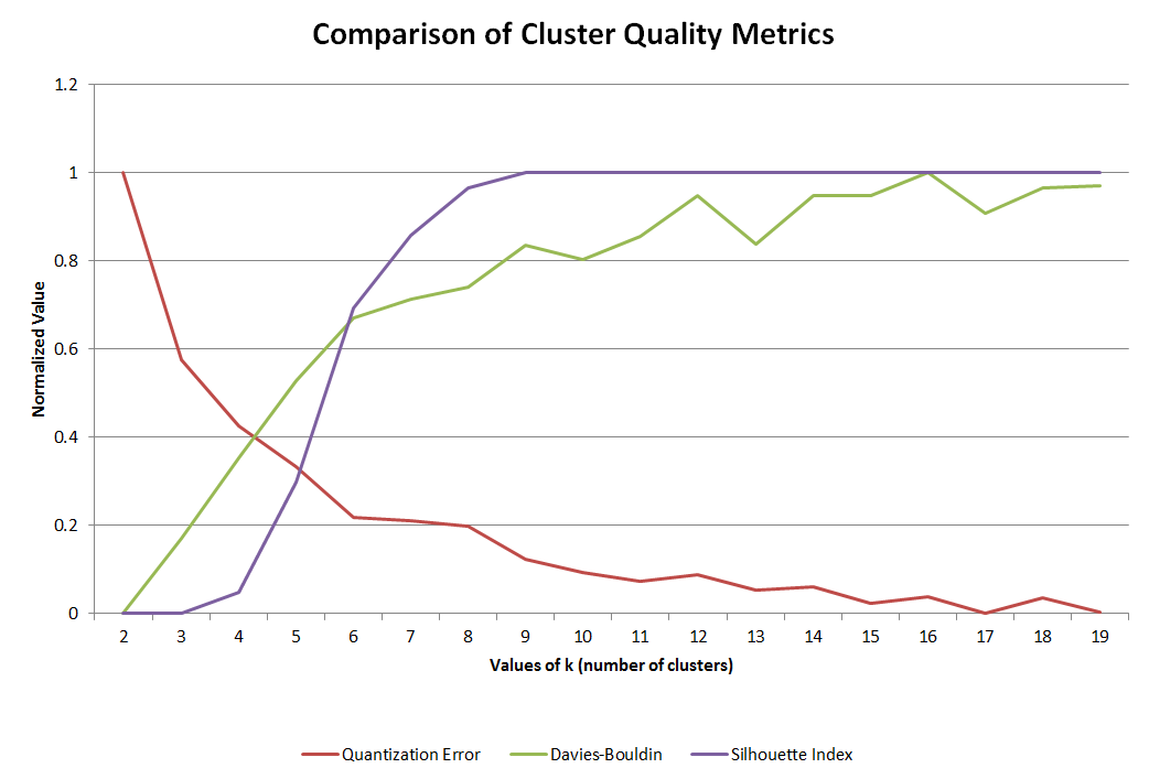 Clustering Quality