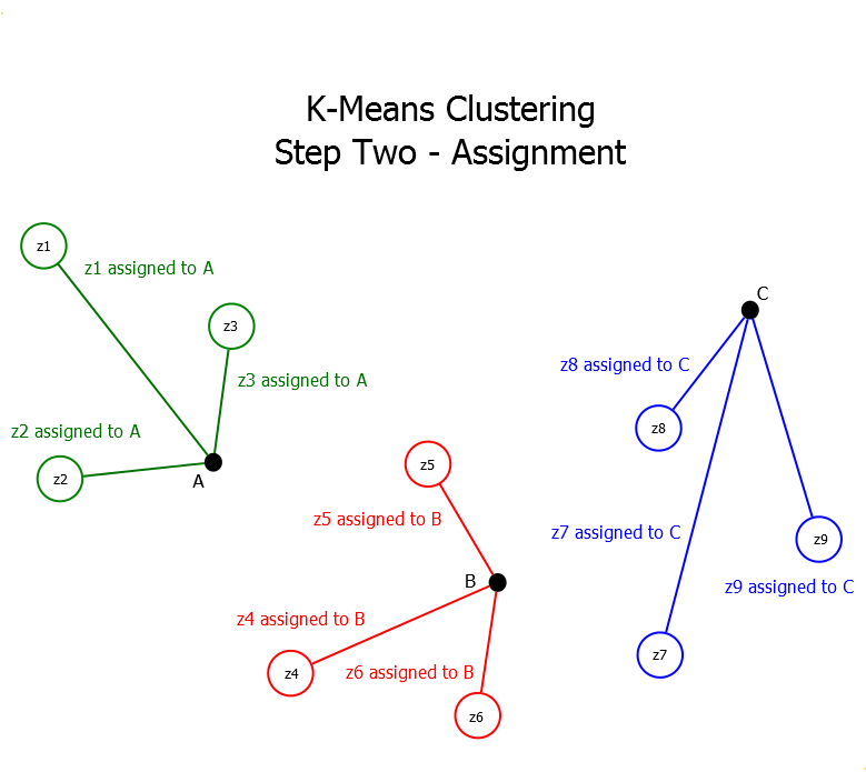 K-Means Clustering Assignment