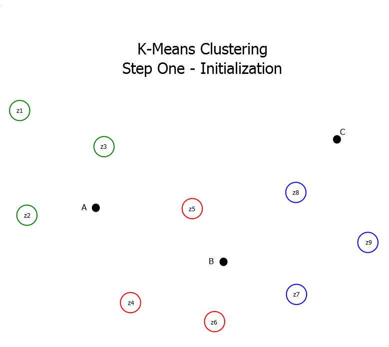 K-Means Clustering Initialization