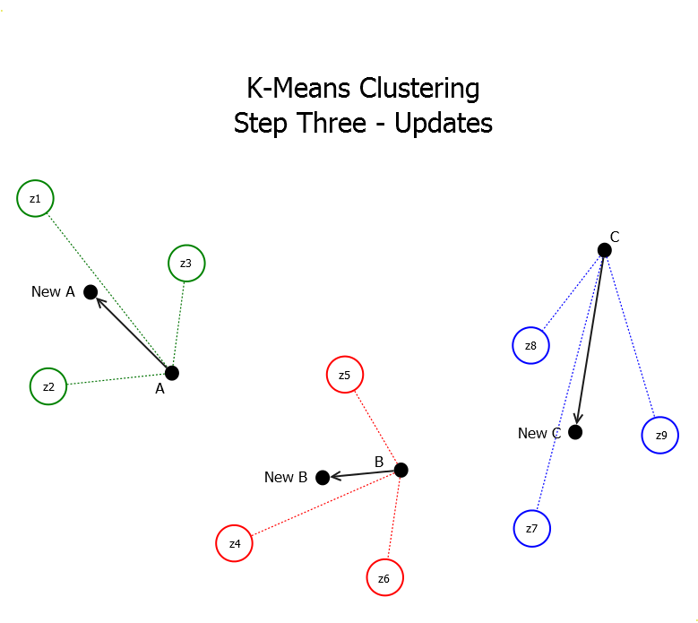 K-Means Clustering Update