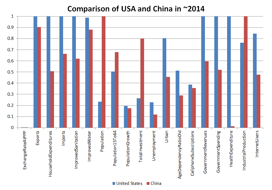 United States vs China 2014 Resized