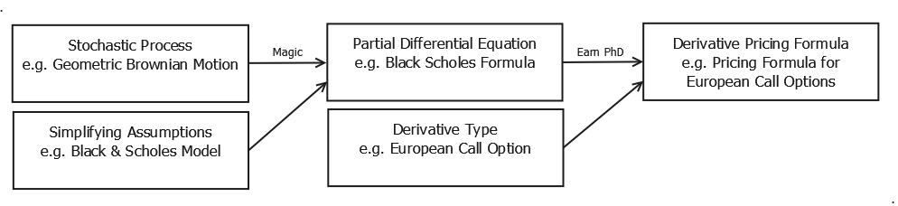 Derivatives Pricing