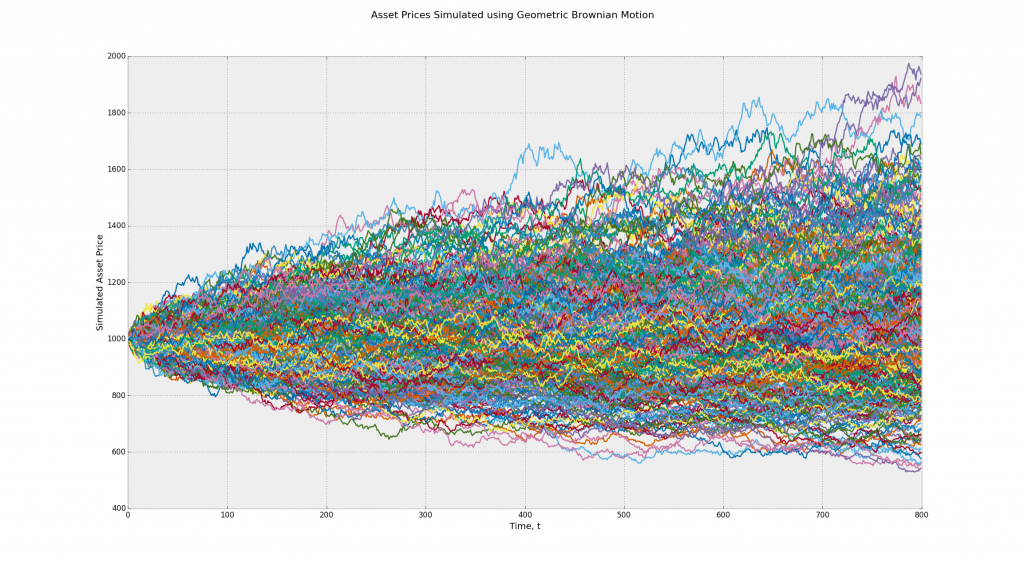 Asset Prices Simulated using the Geometric Brownian Motion Stochastic Process - Many