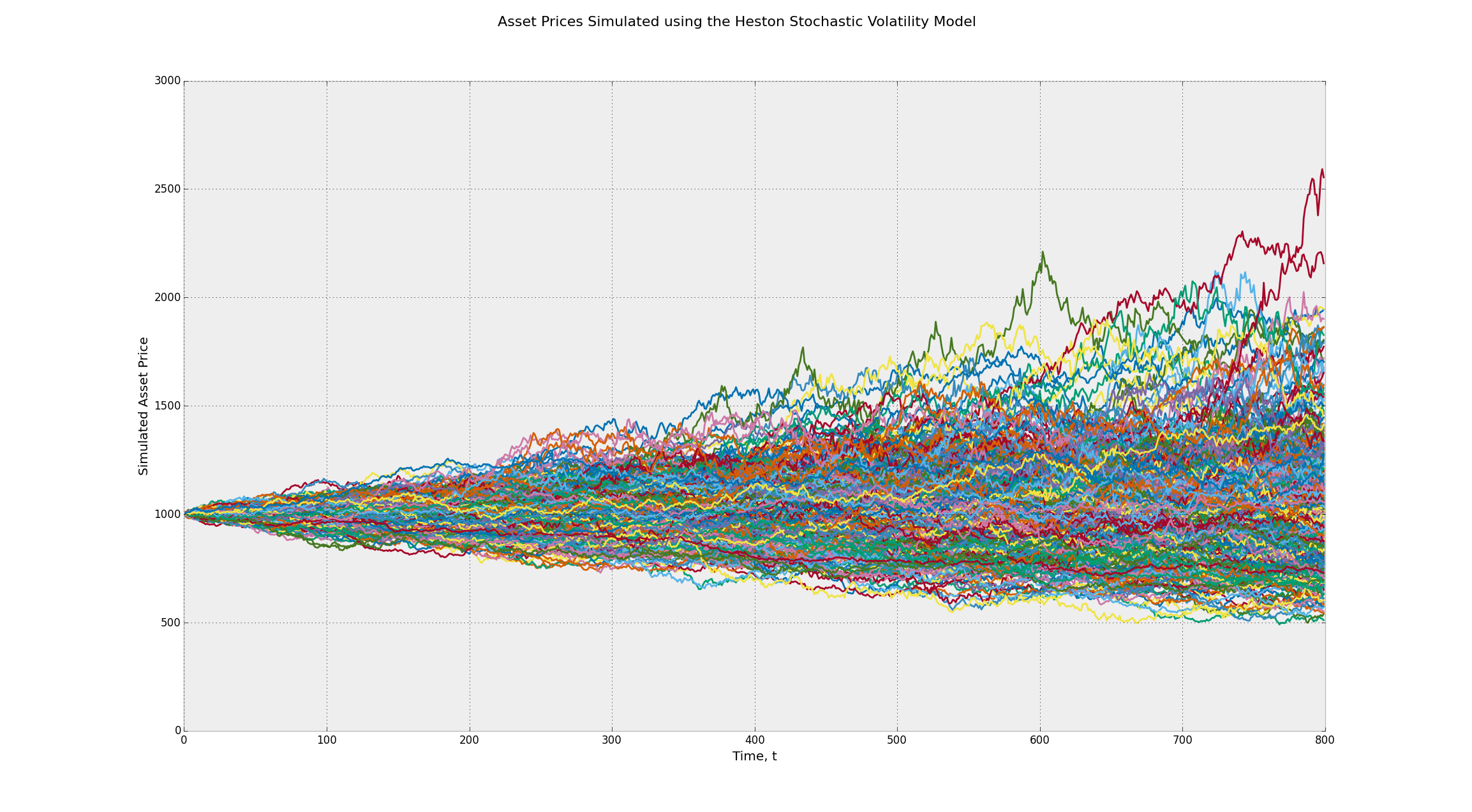Random walks down Wall Street, Stochastic Processes in Python