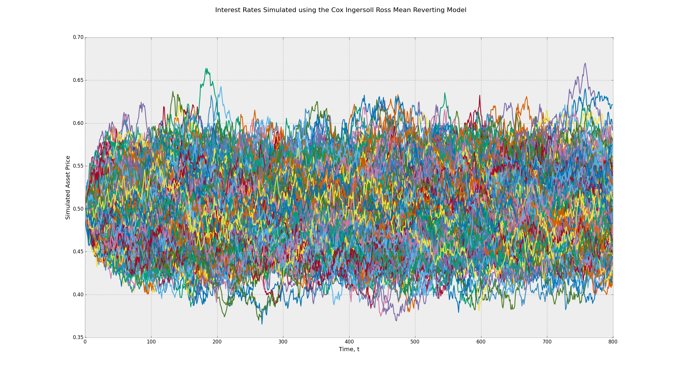Interest Rates Simulated using the Cox Ingersoll Ross Mean Reverting Stochastic Process - Many