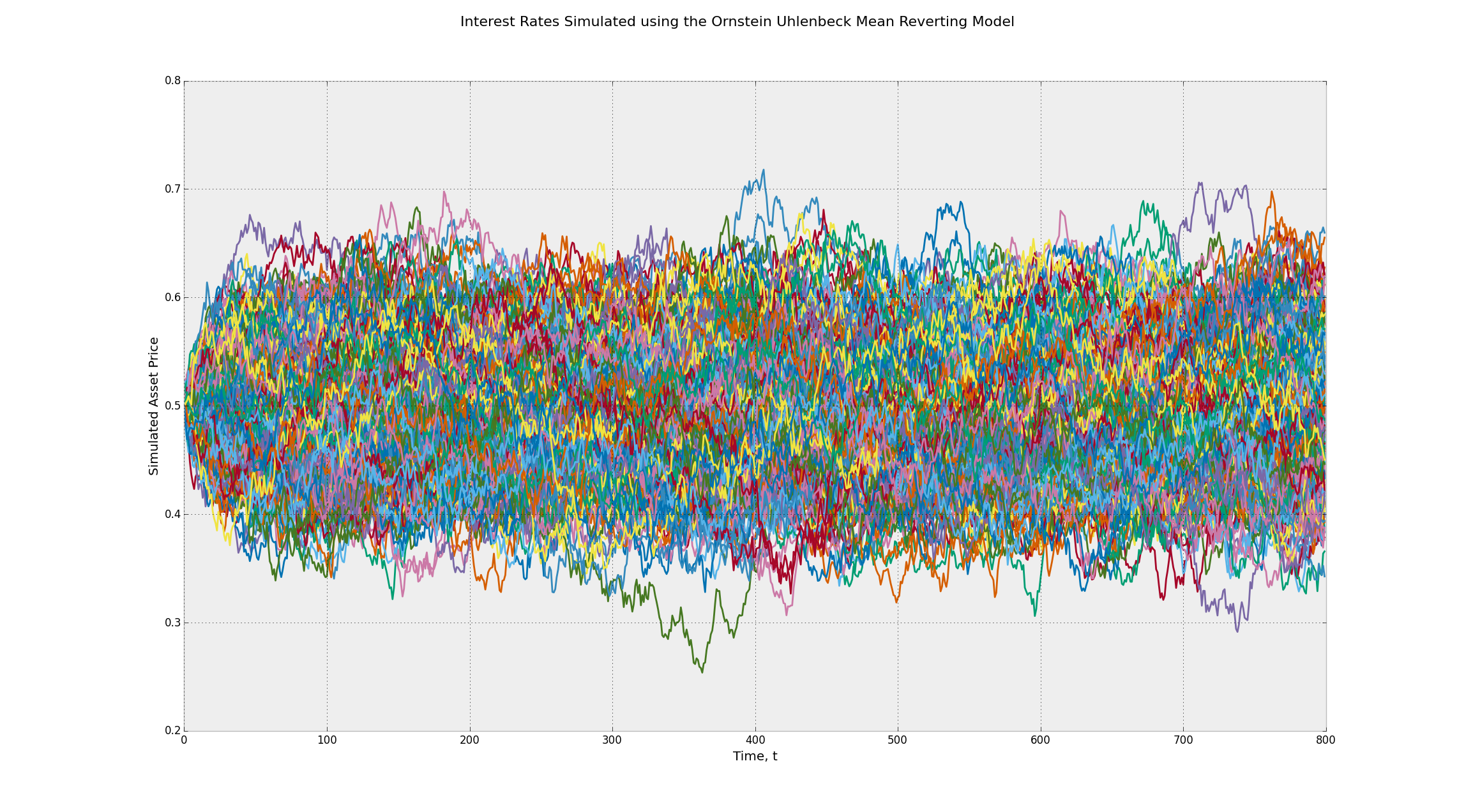 Interest Rates Simulated using the Ornstein Uhlenbeck Mean Reverting Stochastic Process - Many