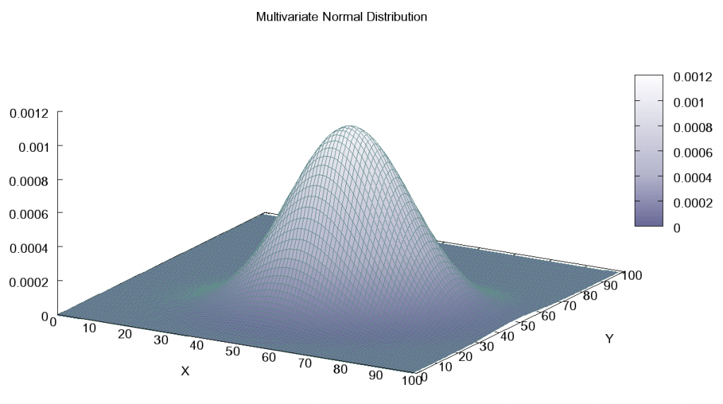Multivariate_Gaussian_Fixed