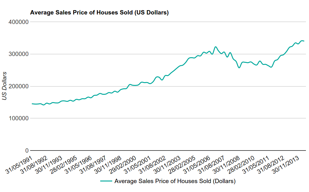 Figure 2 - Average Sagles Price of Houses Sold