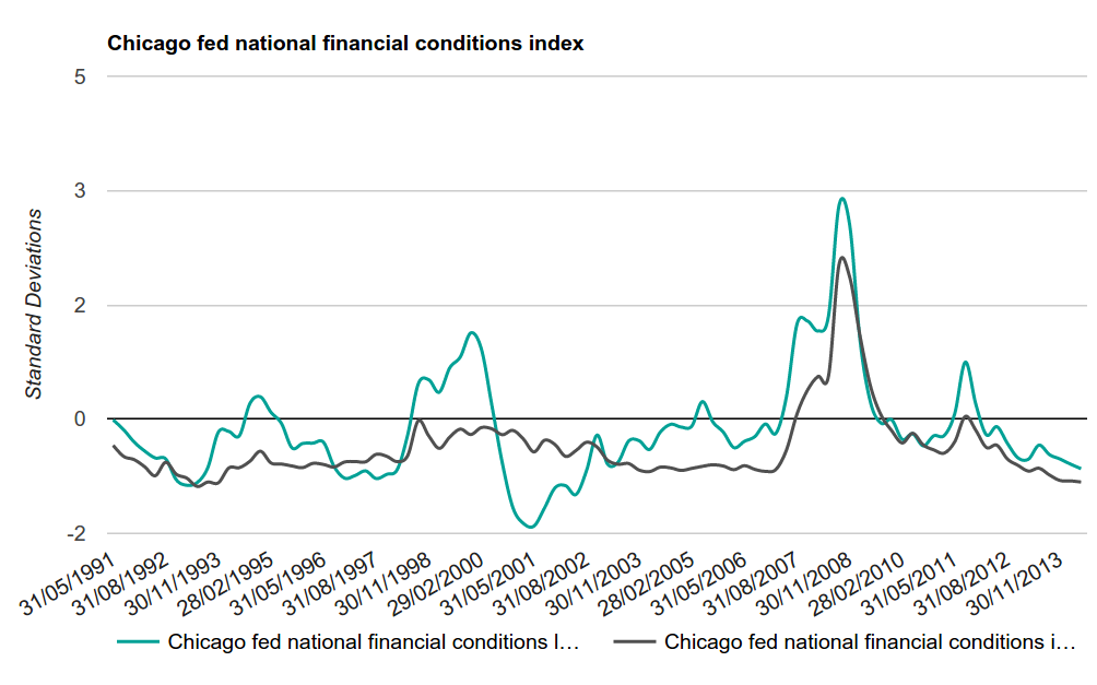 Figure 8 - Chicago Fed National Financial Conditions Index