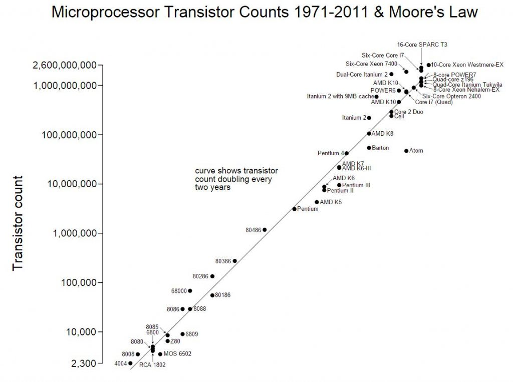Please help with my essay on how the microprocessor changed the world.?