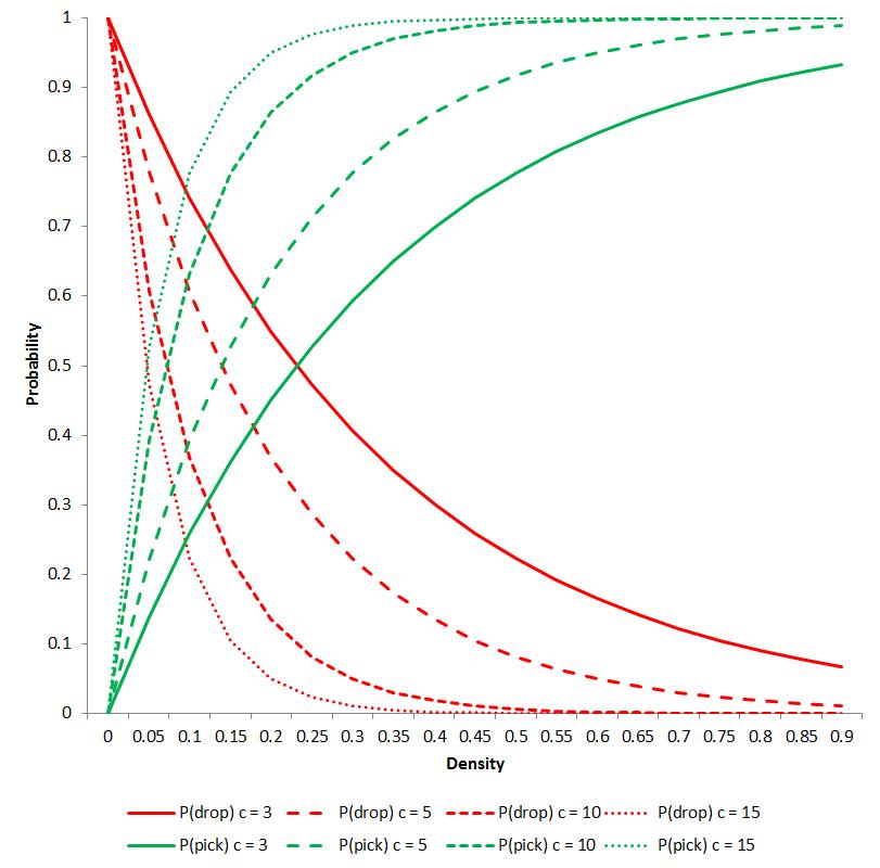 Ant Colony Optimization Neighbourhood Functions