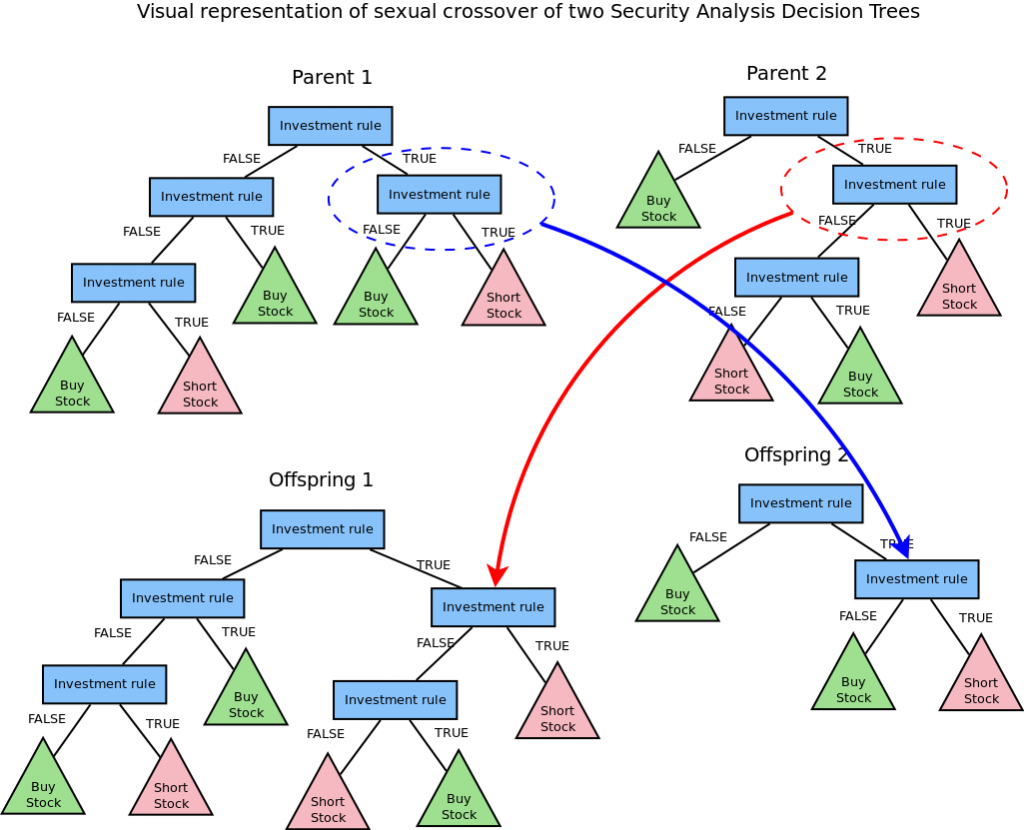 This diagram depicts the crossover strategy of a decision tree used by genetic programming for security analysis