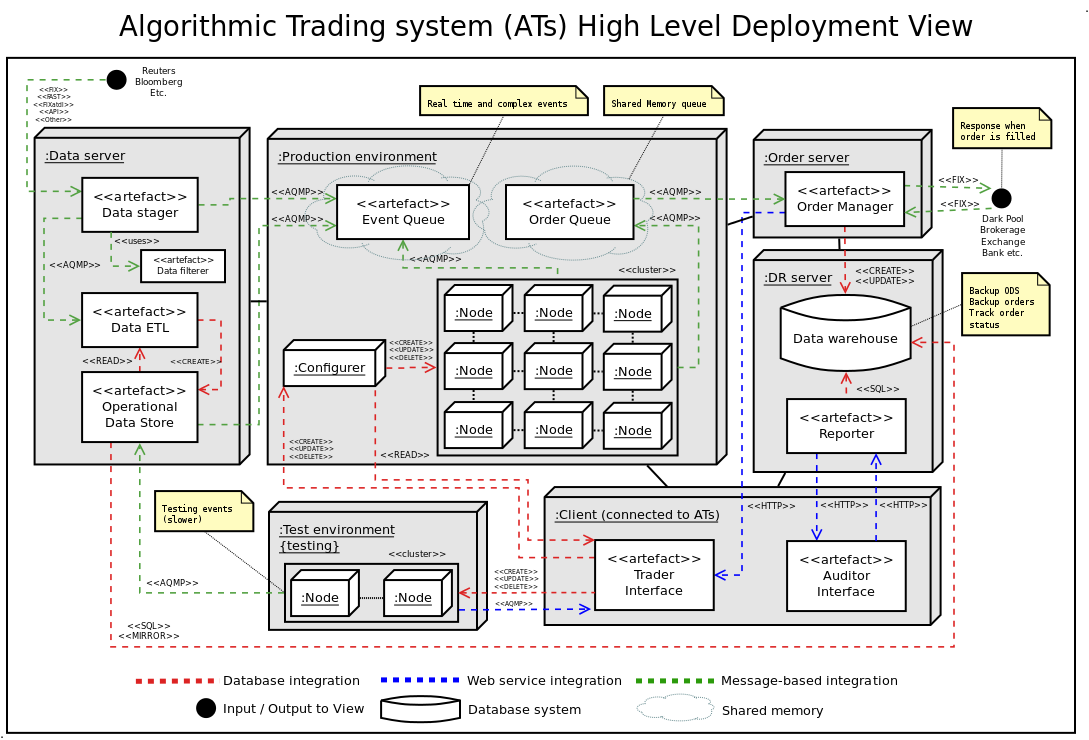 Algorithmic Trading System Architecture