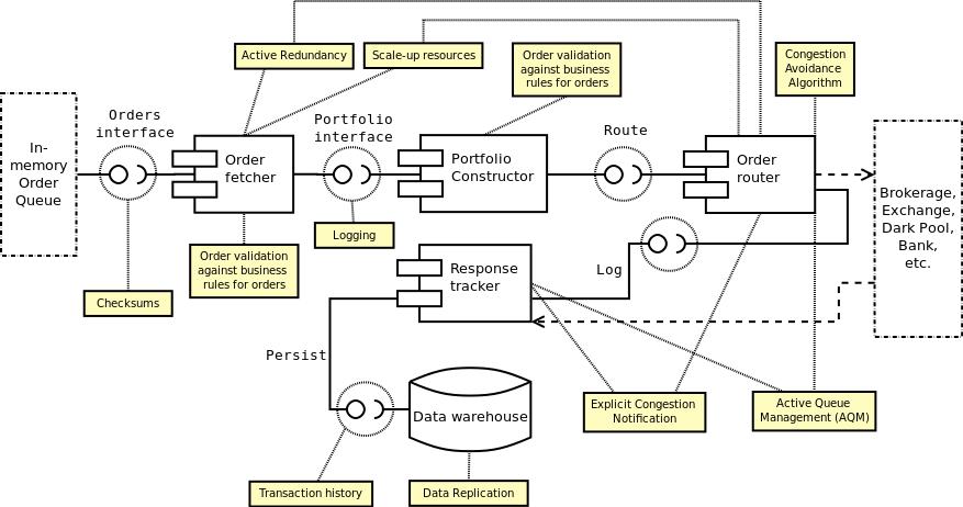 Algorithmic Trading System Architecture - Stuart Gordon Reid